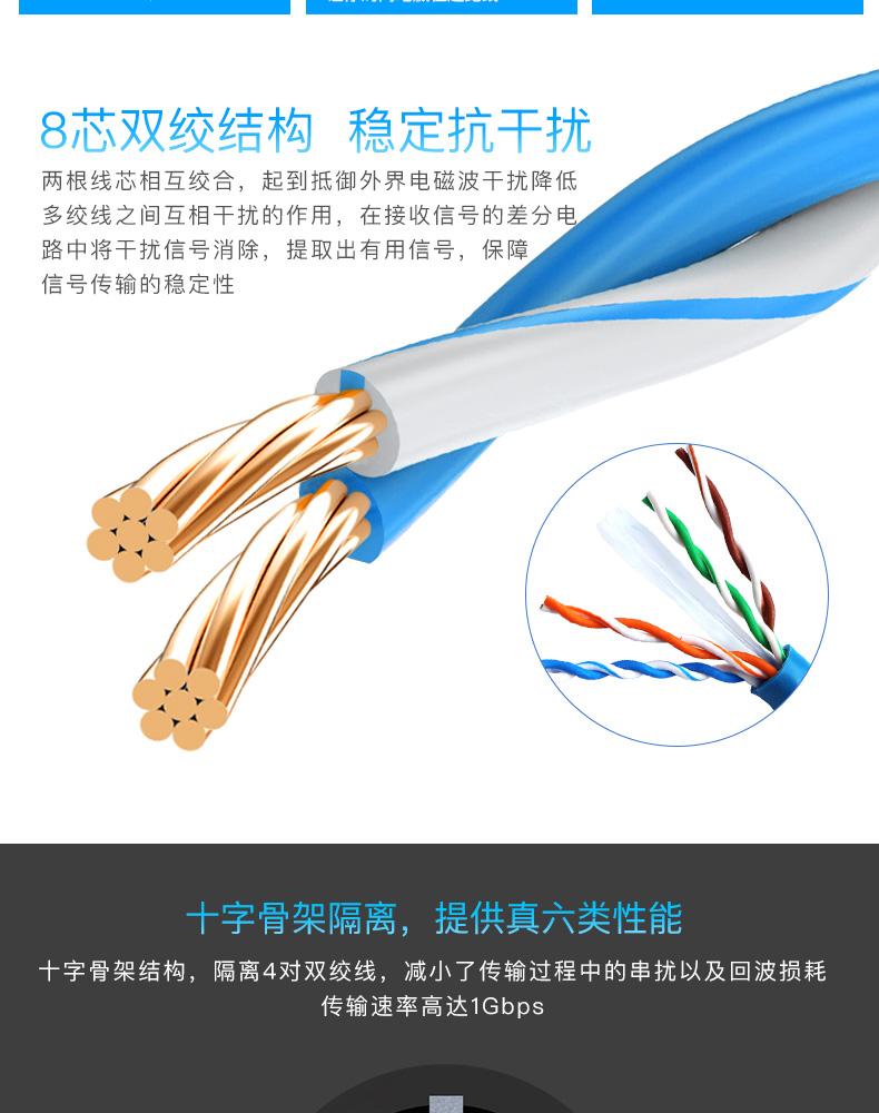 千兆网线六类家用网络跳线高速2.8